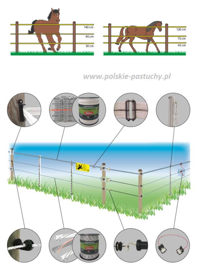 Przykladowe Projekty Ogrodzen Elektrycznych Budowa Ogrodzen