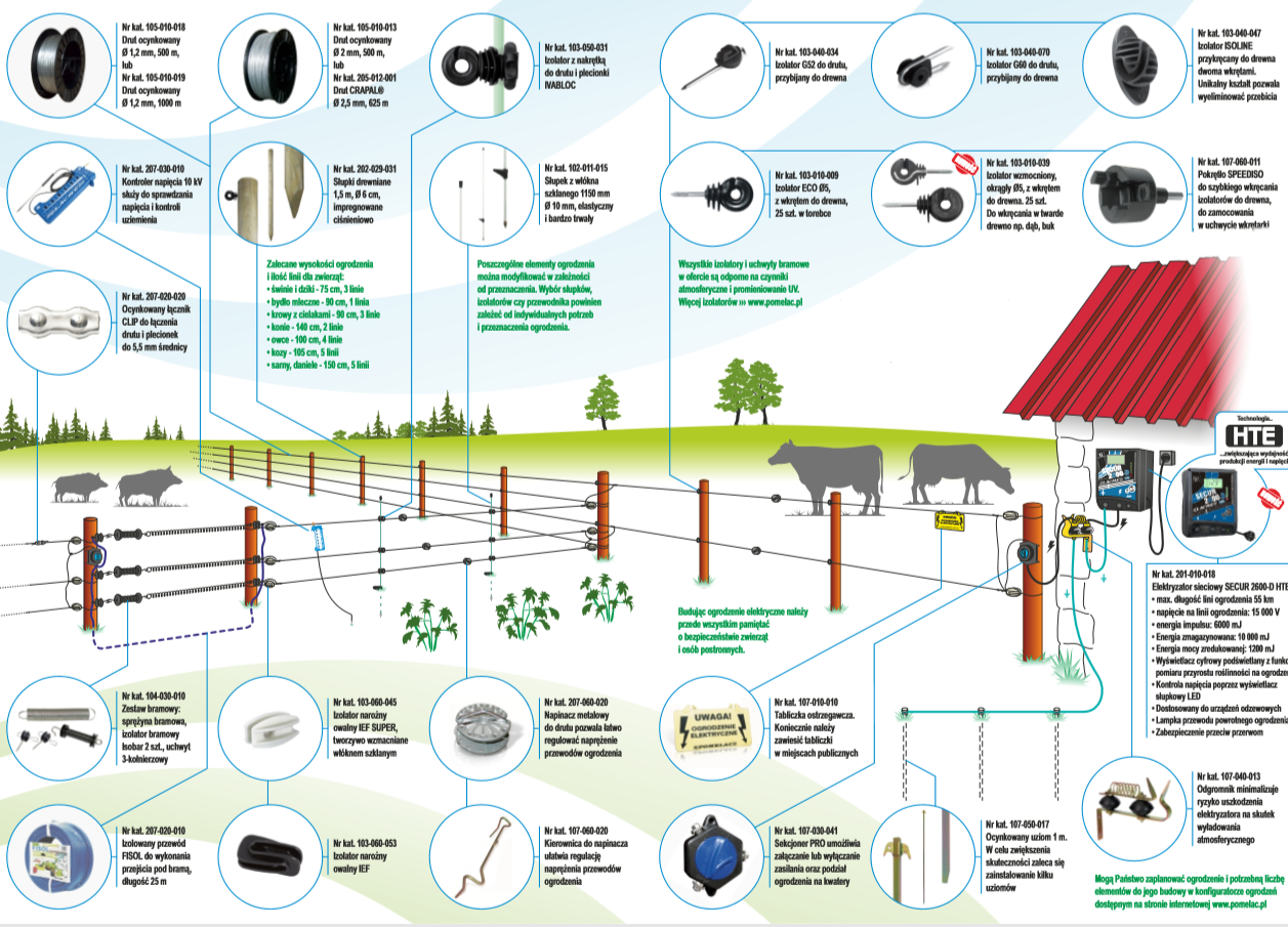 Elementy Ogrodzenia Elektrycznego Budowa Ogrodzen Elektrycznych
